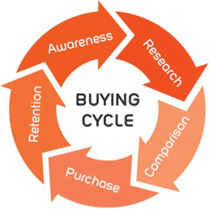 The Buying Cycle. Courtesy of Conceptual Minds.