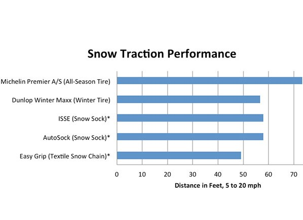 Snow Traction