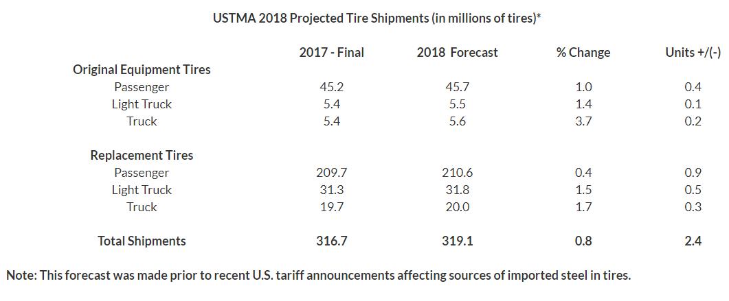 tire shipment