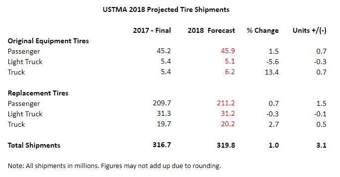 ustma figures