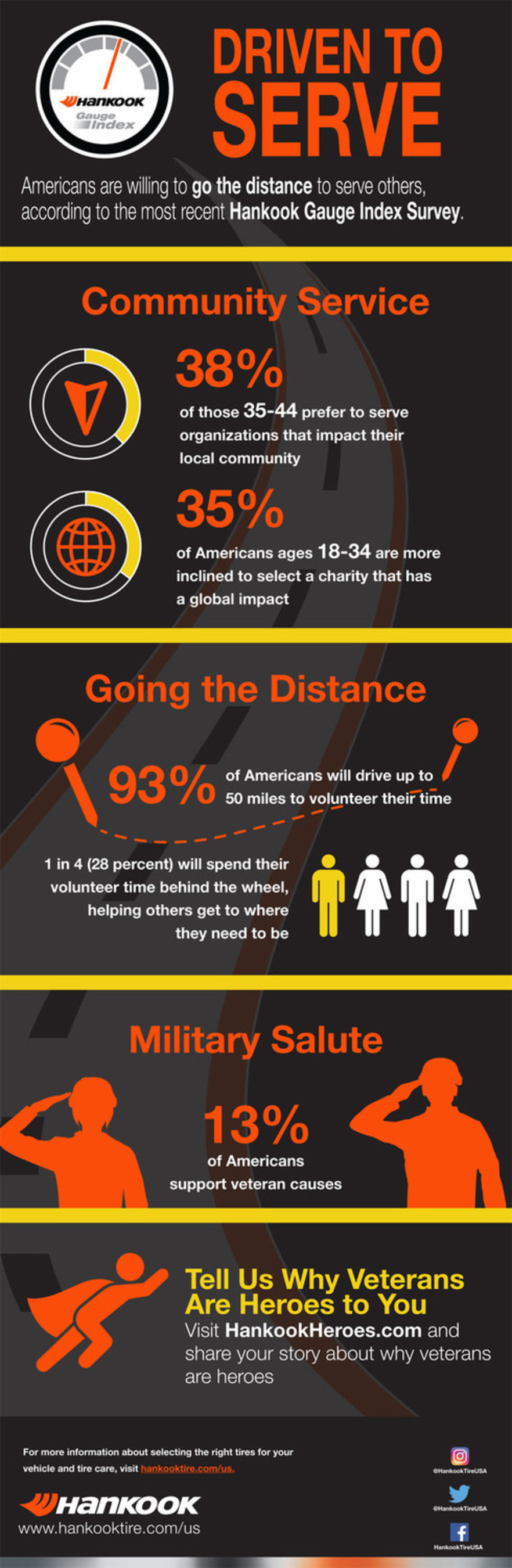 In its latest Gauge Index Survey, Hankook Tire reveals what drives Americans to help others.
