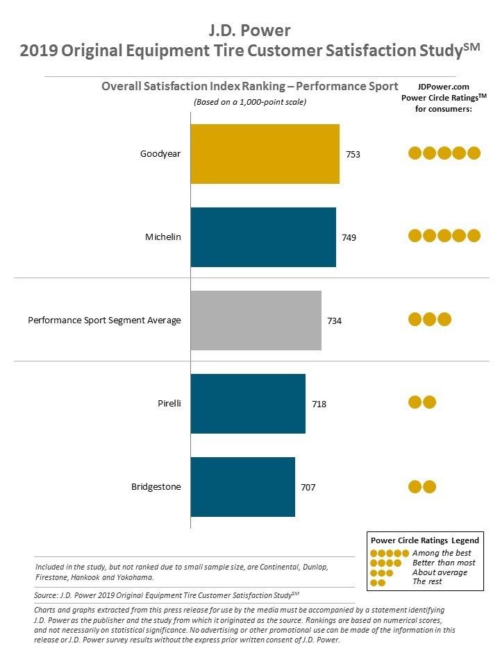 J.D. Power 2019 Original Equipment Tire Customer Satisfaction Study