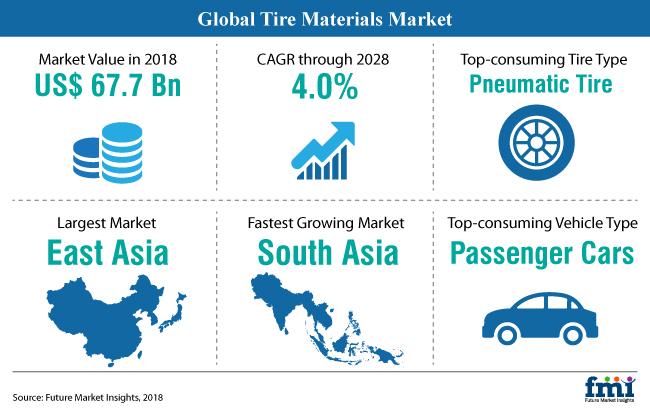 Tire Materials Market