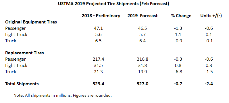 ustma projected tire shipments