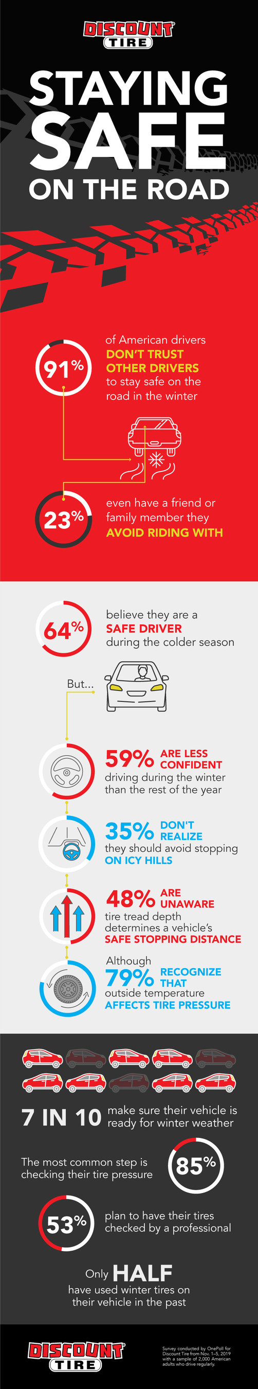 Discount Tire identifies concerns and habits that impact drivers' safety on the roads in new poll.