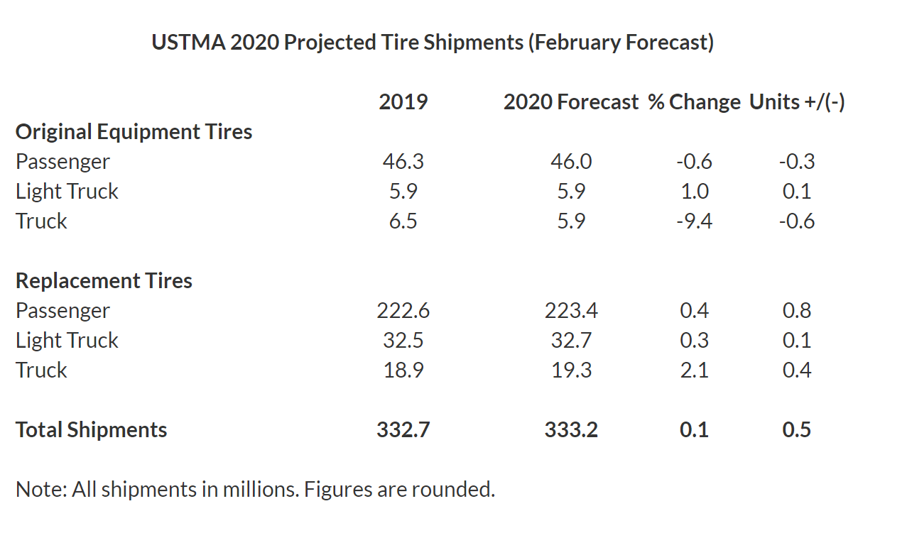 feb 2020 forecast
