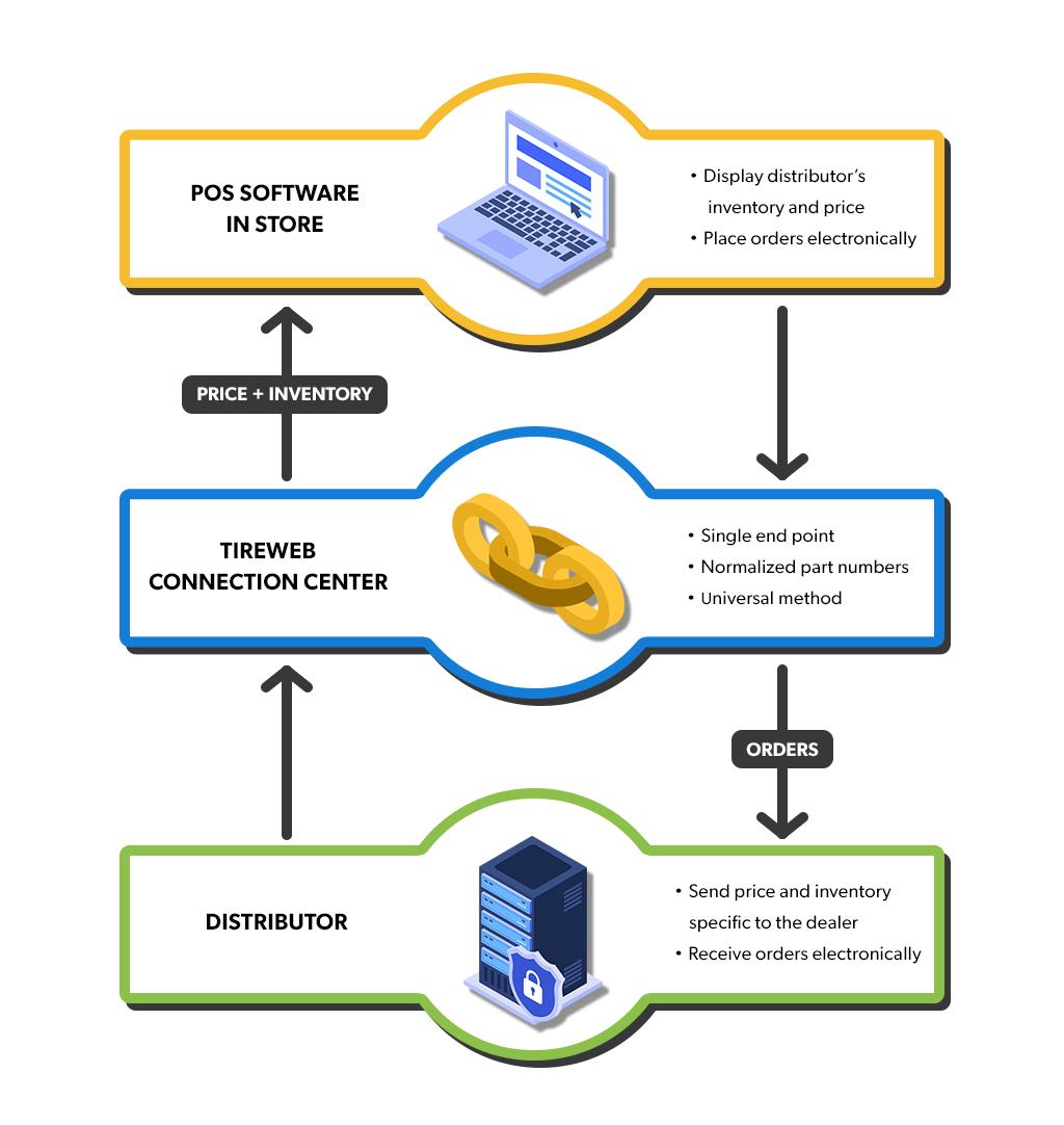 ESP Data Mobility Infographic